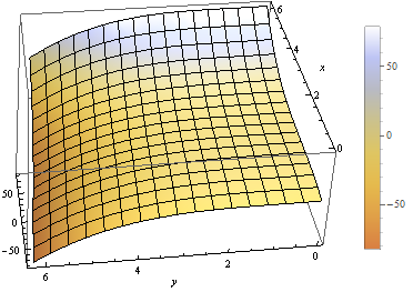 Functions and Graphing — Introduction to Data Analysis for Physics